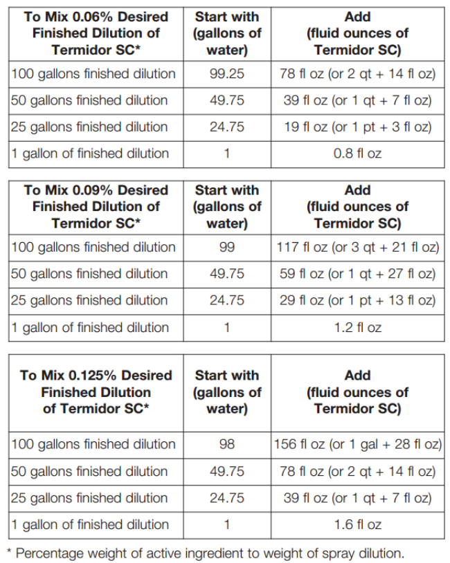 Table of Termidor SC dilution